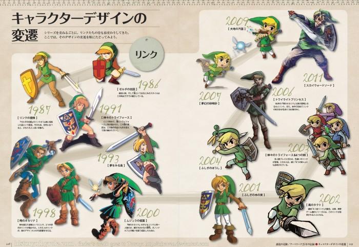 Une double-page nous permet de (re)découvrir l'évolution du design de Link depuis ses débuts