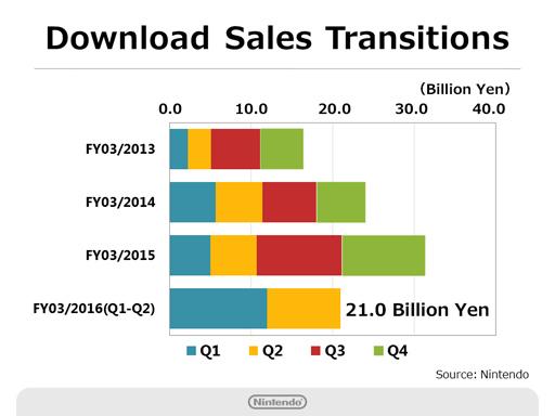 En six mois, Nintendo a déjà fait deux fois mieux sur les ventes dématérialisées que sur les six premiers mois de 2014.