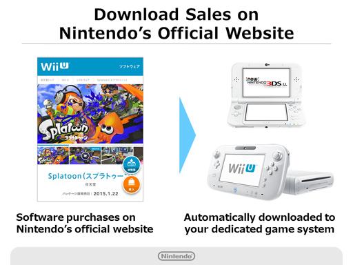 A la façon dont on peut déjà télécharger un jeu ou un appli sur son smartphone directement depuis son PC et le site internet Google Play (par exemple), Nintendo proposera un service similaire via son Compte Nintendo.
