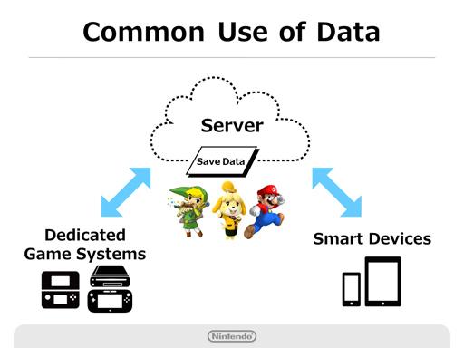 Le cloud permettra surtout de créer un lien beaucoup plus simples entre consoles et tablettes/smartphones.